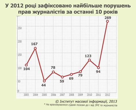 Графк 1