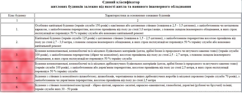 klasyfikator_budynkiv