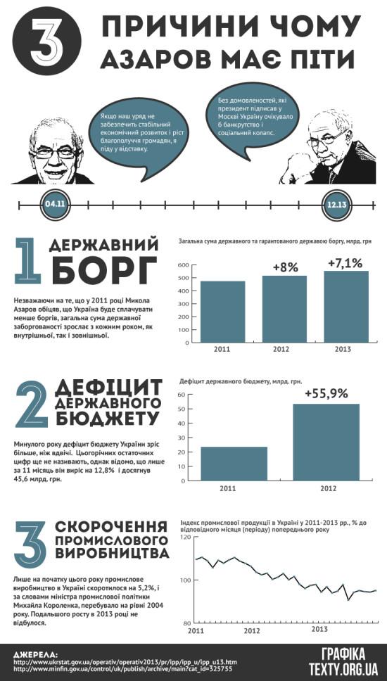 azarov-must-go-2-