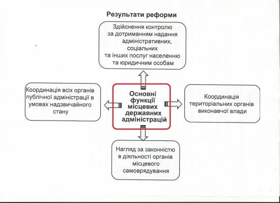 тренінг децентралізація (3)