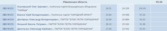 результати_16год