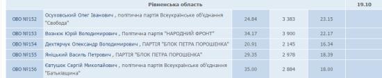 результати_6 ранку