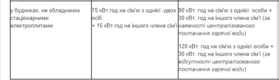 споживання_послуги_ЖКГ_3