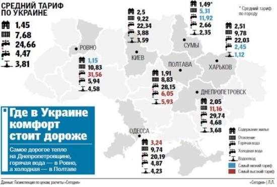 тарифи по Україні