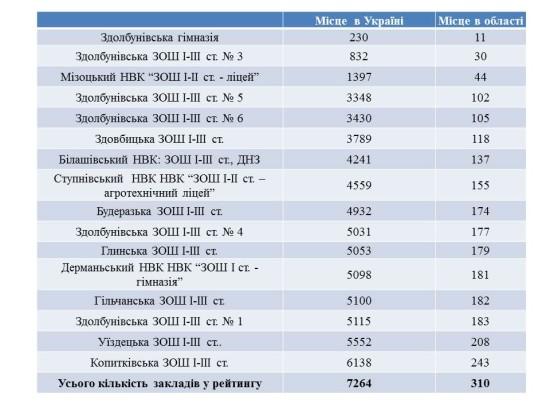 рейтинг навчальних закладів Здолбунівщини за результатами ЗНО