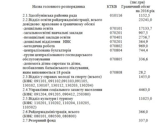 бюджет район_1