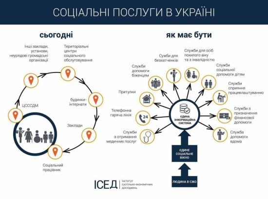 соціальні послуги в україні