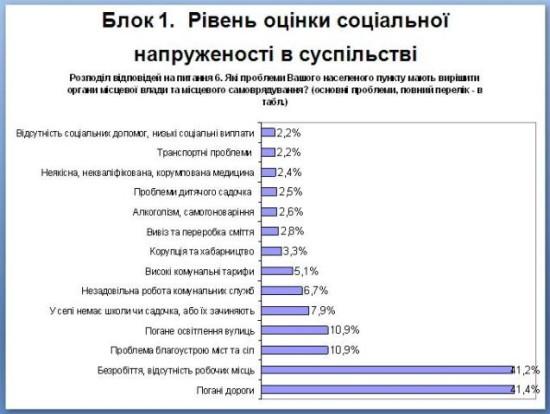 Як громадяни оцінюють діяльність діяльність влади1
