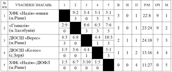 таблиця футбол