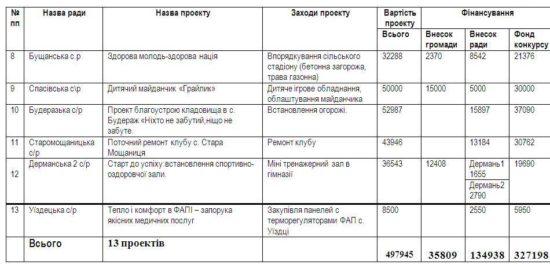 засідання комісії та результати конкурсу (2)