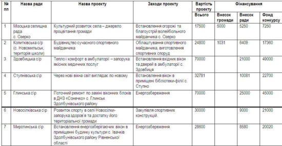 засідання комісії та результати конкурсу (4)
