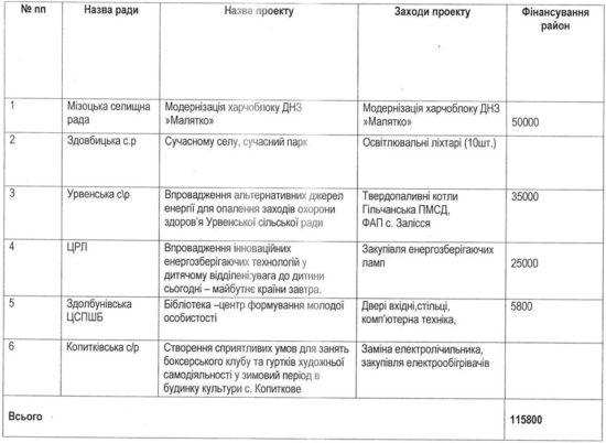 засідання комісії та результати конкурсу (5)