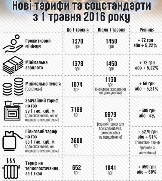 1.05.16 тарифи